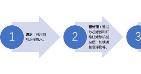 中国实验室纯水器市场解析